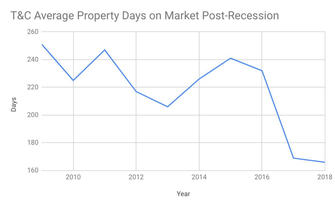 average real estate days on market