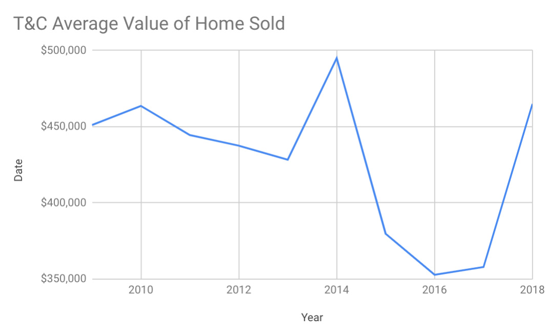 average value of home sold