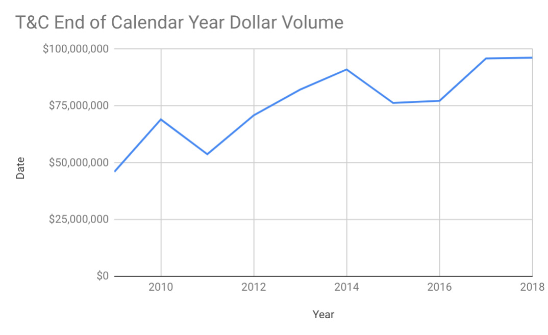 end of year dollar volume