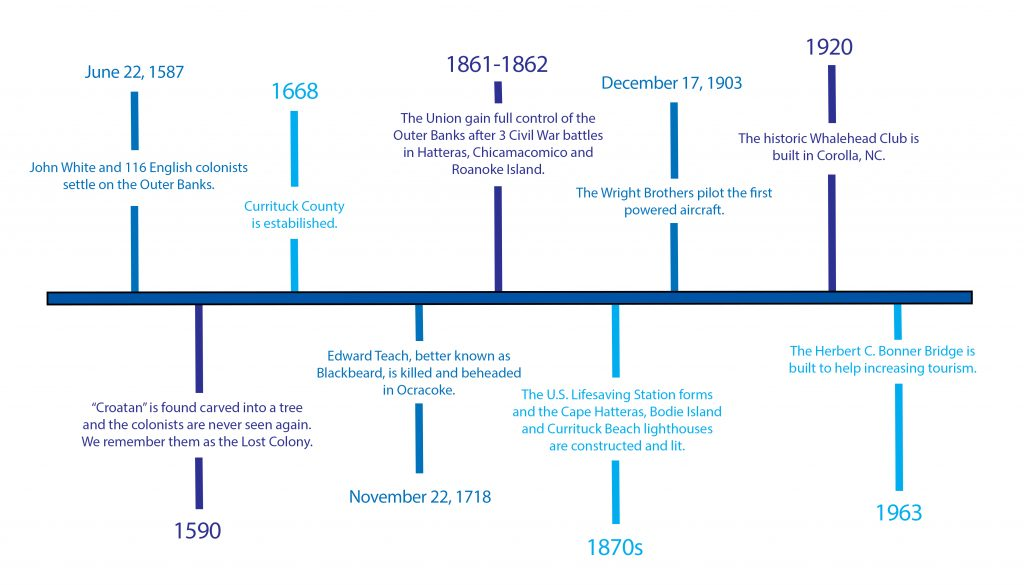 OBX History Timeline